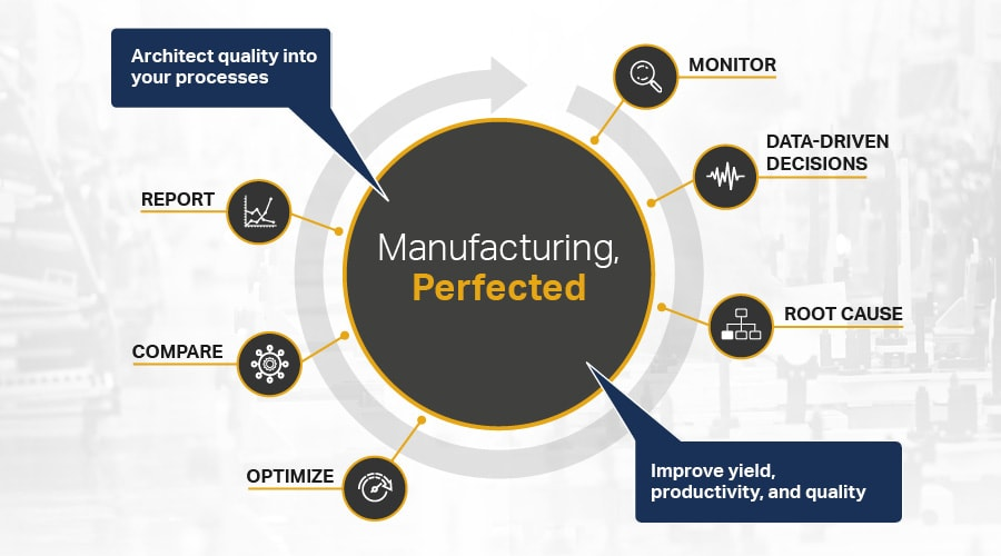 Manufacturing perfected diagram
