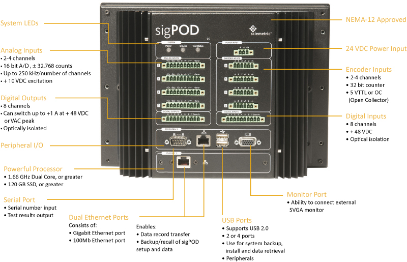 sigPOD image showing different connections